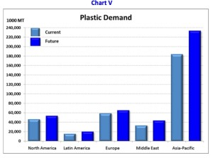 plastic_demand