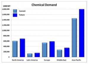 Chemical_Demand
